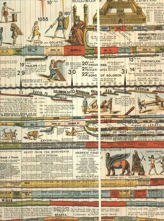 A Portion Of The Wall Chart Of World History Shows Us Something Remarkable from GOD!